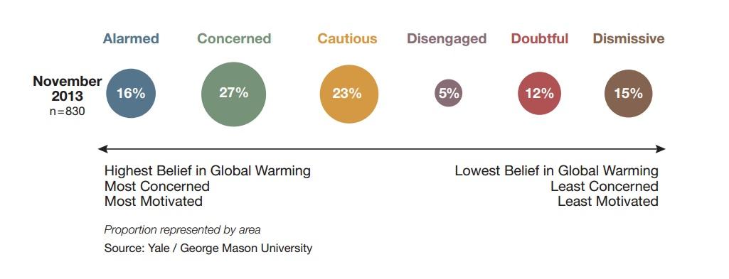 Yale George Mason U Climate Change Concern